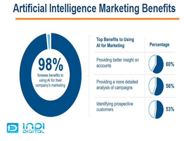 Artificial intelligence marketing strategy