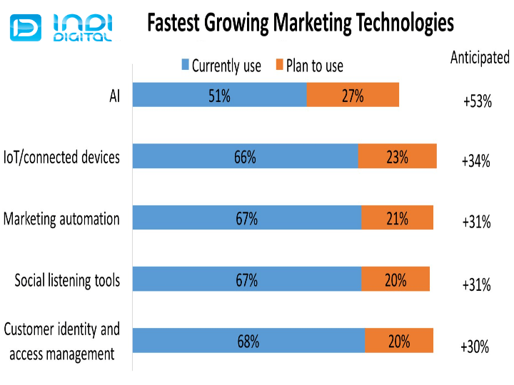 marketing technology products