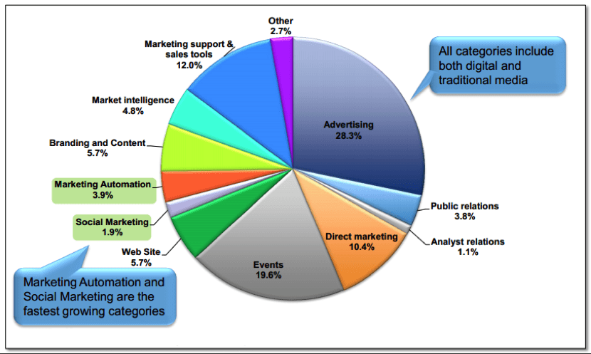 Digital Marketing Strategy C-Suite
