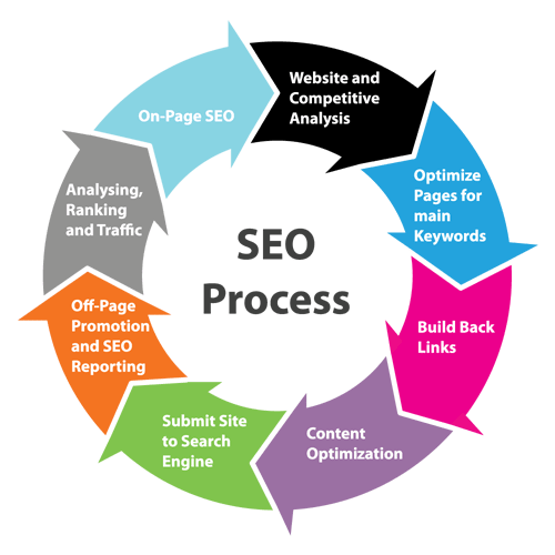 Search engine optimization, SEO, #indidigital, advertising, Some Reasons Why Your Website Needs SEO Optimization, SEO procedure, improve your site's rankings, Web optimization, business, Google Analytics, SEO endeavors, high rankings on google
